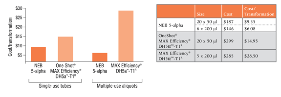 Take advantage of the low cost per transformation with NEB 5-alpha.