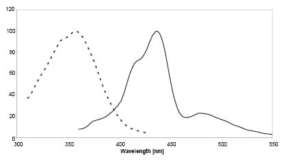 Figure 2: Excitation (dotted line) and emission spectra of SNAP-Cell-360 coupled to SNAP-tag in buffer at pH 7.5
