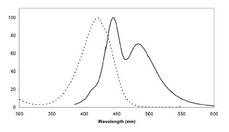 Figure 2: Excitation (dotted line) and emission spectra of SNAP-Cell 430 coupled to SNAP-tag in buffer at pH 7.5