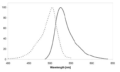 Figure 3: Excitation (dotted line) and emission (solid line) spectra of SNAP-Surface 488 coupled to SNAP-tag in buffer at pH 7.5