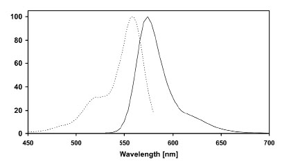 Figure 2: Excitation (dotted line) and emission (full line) spectra of SNAP-Surface Alexa Fluor® 546 coupled to SNAP-tag in buffer at pH 7.5