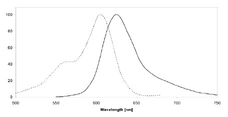 Figure 1: Excitation (dotted line) and emission spectra of SNAP-Surface 594 coupled to SNAP-tag in buffer at pH 7.5