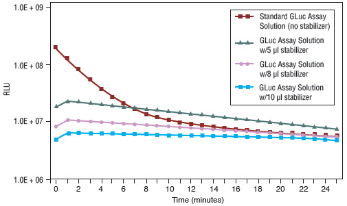 Figure 2: GLuc kinetics using the BioLux GLuc Assay Kit in either standard or stabilized assay.