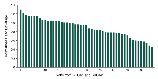 specificity of BRCA testing histogram