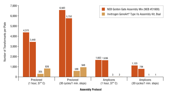Figure 3: NEB Golden Gate Assembly Mix offers improved assembly