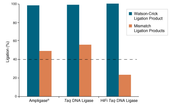 HiFi Taq DNA Ligase displays 2-fold reduction in mismatch ligation as compared to Ampligase