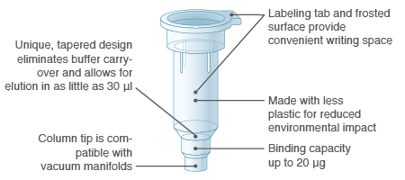 Monarch Plasmid Miniprep Column Design