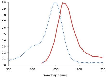 SNAP-Cell® 647-SiR | NEB