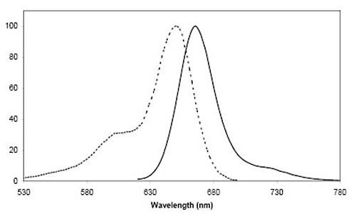 Figure 2: Excitation (dotted line) and emission spectra of CoA 647 coupled to ACP-tag in buffer at pH 7.4