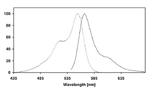 Figure 2: Excitation (dotted line) and emission (full line) spectra of CLIP-Surface 547 coupled to CLIP-tag in buffer at pH 7.5