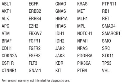 Targets include regions from the following cancer-related genes