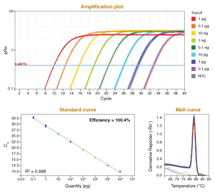 Luna RTqPCR Performance