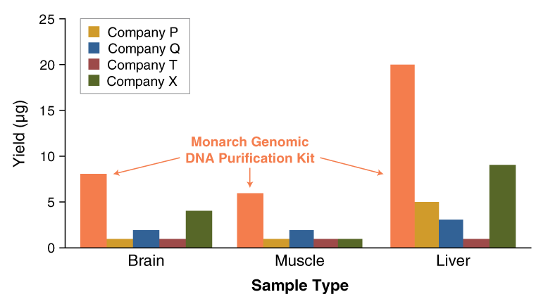 Monarch_gDNA_YieldSampleTypes_0718