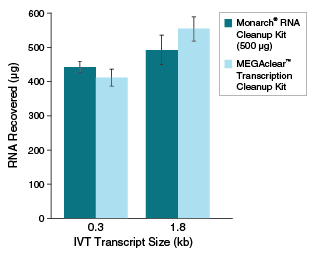 T2050_Fig3_MonarchRNACleanup_IVT
