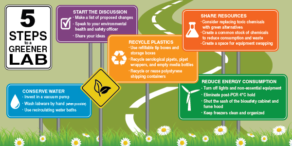 Five Steps to a Greener Lab: A roadmap to environmental