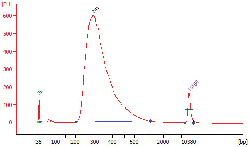 Figure 1.1: Example of RNA library size distribution on a Bioanalyzer.