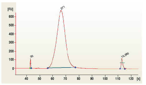 Figure 1.2: Example of mRNA Library size distribution on a Bioanalyzer.
