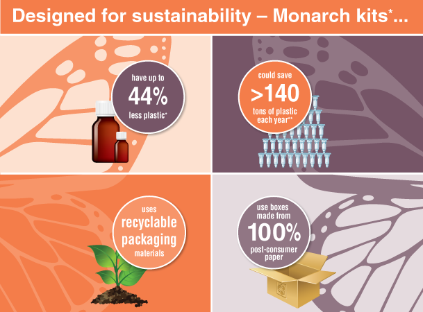Designed for sustainability – Monarch kits have up to 44% less plastic, could save over 140 tons of plastic each year, uses recyclable packaging materials, use boxes made from 100% post-consumer paper.