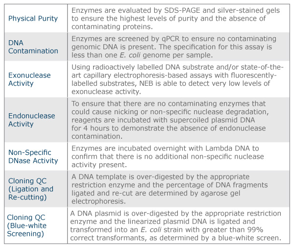 Restriction Endonucleases | NEB
